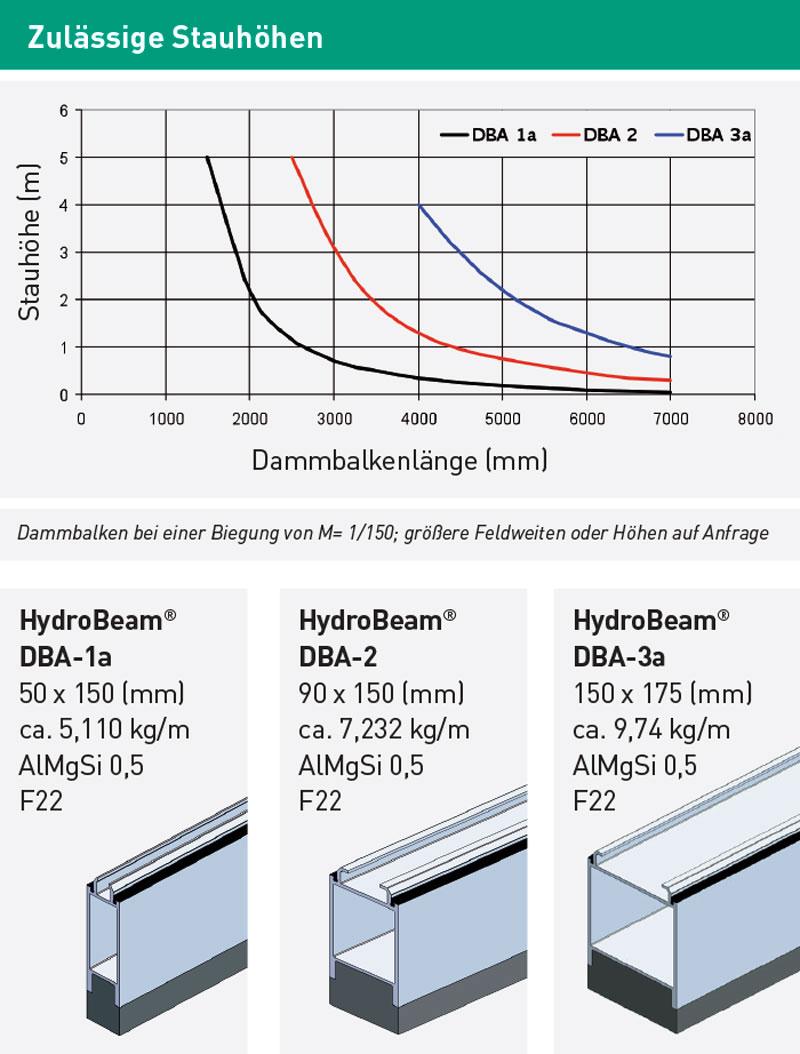 HydroBeam Dammbalken Stauhöhendiagramm