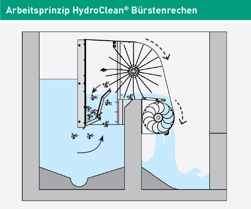 HydroClean Arbeitsprinzip