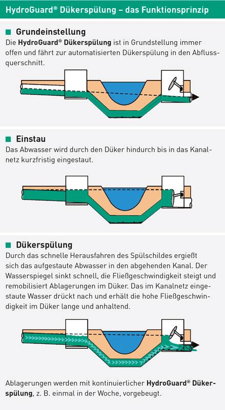 HydroGuard Dükerspülung Funktionsprinzip