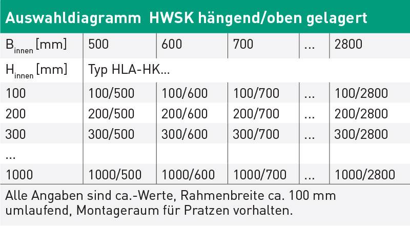 Diagramm HydroLatch HWSK oben gelagert