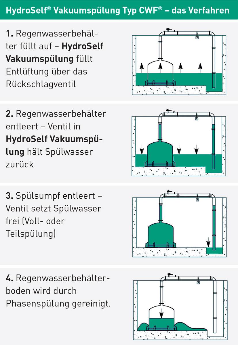 HydroSelf Vakuumspülung Ablauf