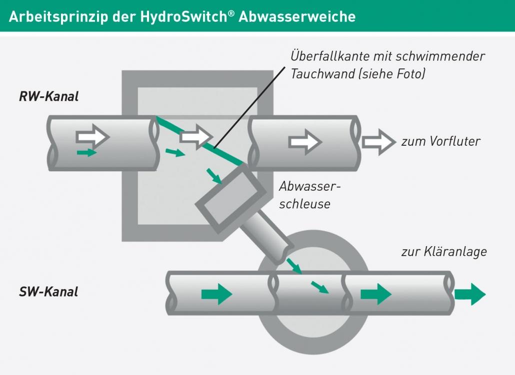 HydroSwitch Abwasserweiche Funktionsprinzip